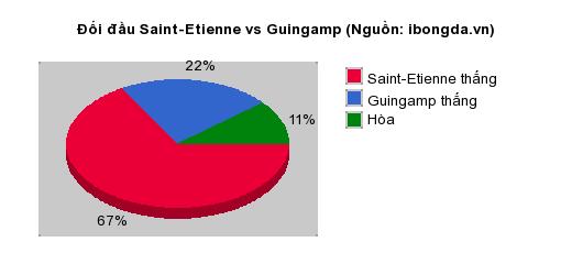 Thống kê đối đầu Saint-Etienne vs Guingamp