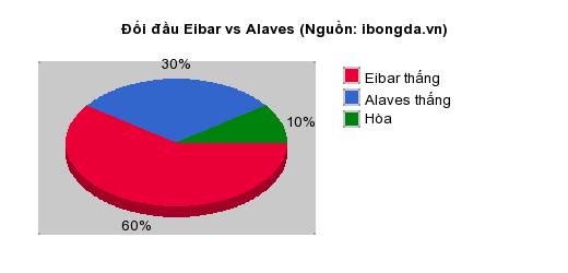 Thống kê đối đầu Eibar vs Alaves