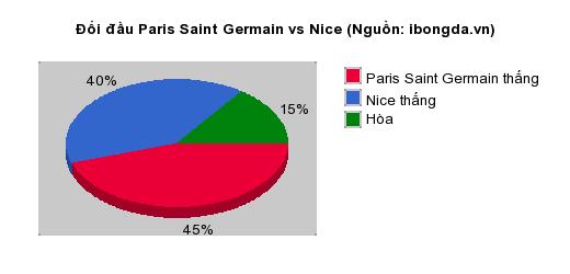 Thống kê đối đầu Paris Saint Germain vs Nice