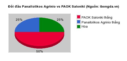 Thống kê đối đầu Panaitolikos Agrinio vs PAOK Saloniki