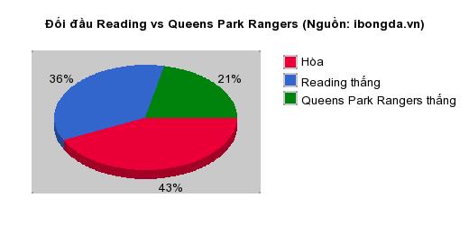 Thống kê đối đầu Reading vs Queens Park Rangers