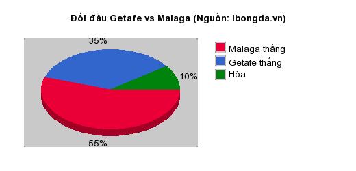 Thống kê đối đầu Getafe vs Malaga