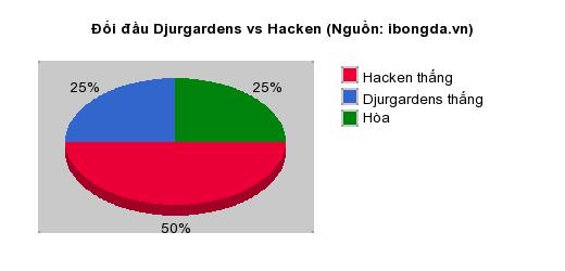 Thống kê đối đầu Djurgardens vs Hacken