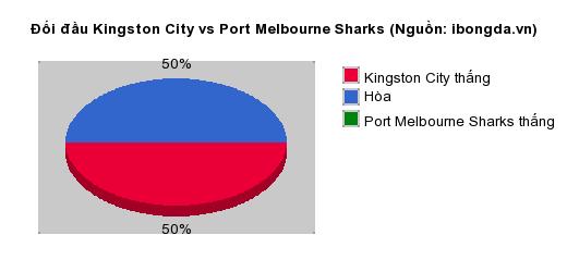 Thống kê đối đầu Kingston City vs Port Melbourne Sharks