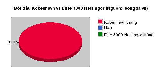 Thống kê đối đầu Kobenhavn vs Elite 3000 Helsingor