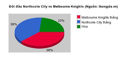 Thống kê đối đầu Northcote City vs Melbourne Knights