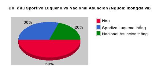 Thống kê đối đầu Sportivo Luqueno vs Nacional Asuncion