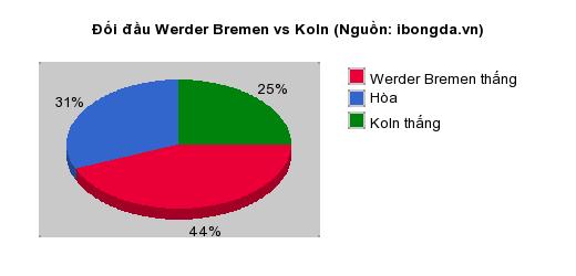 Thống kê đối đầu Werder Bremen vs Koln