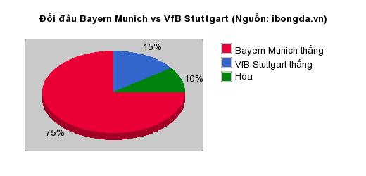 Thống kê đối đầu Bayern Munich vs VfB Stuttgart