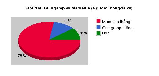 Thống kê đối đầu Guingamp vs Marseille