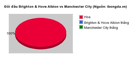 Thống kê đối đầu Brighton & Hove Albion vs Manchester City