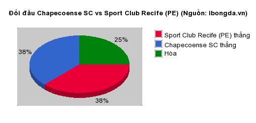 Thống kê đối đầu Chapecoense SC vs Sport Club Recife (PE)