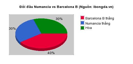 Thống kê đối đầu Numancia vs Barcelona B