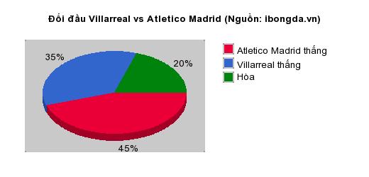 Thống kê đối đầu Villarreal vs Atletico Madrid