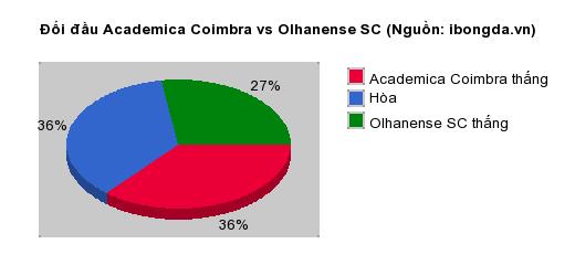 Thống kê đối đầu Academica Coimbra vs Olhanense SC