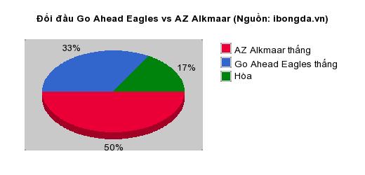 Thống kê đối đầu Go Ahead Eagles vs AZ Alkmaar