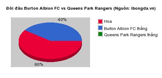 Thống kê đối đầu Burton Albion FC vs Queens Park Rangers