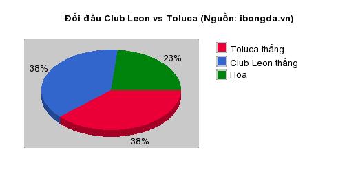 Thống kê đối đầu Club Leon vs Toluca