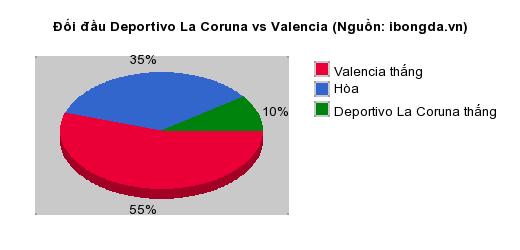 Thống kê đối đầu Deportivo La Coruna vs Valencia