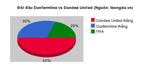 Thống kê đối đầu Dunfermline vs Dundee United