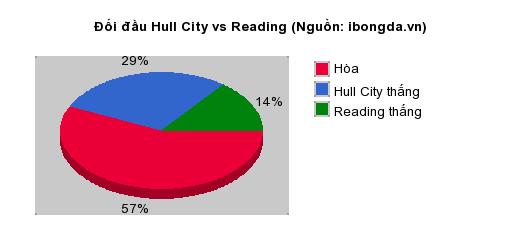 Thống kê đối đầu Hull City vs Reading