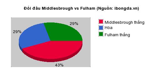 Thống kê đối đầu Middlesbrough vs Fulham