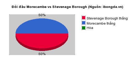Thống kê đối đầu Morecambe vs Stevenage Borough
