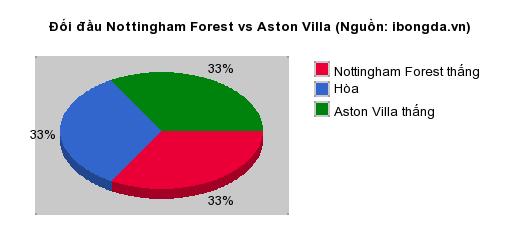 Thống kê đối đầu Nottingham Forest vs Aston Villa