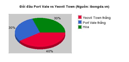 Thống kê đối đầu Port Vale vs Yeovil Town