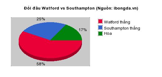 Thống kê đối đầu Watford vs Southampton