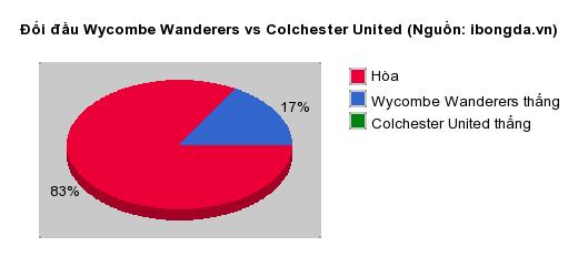 Thống kê đối đầu Wycombe Wanderers vs Colchester United