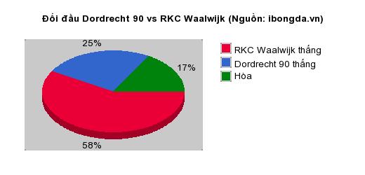 Thống kê đối đầu Dordrecht 90 vs RKC Waalwijk