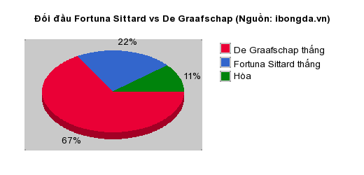 Thống kê đối đầu Fortuna Sittard vs De Graafschap