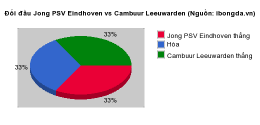 Thống kê đối đầu Jong PSV Eindhoven vs Cambuur Leeuwarden