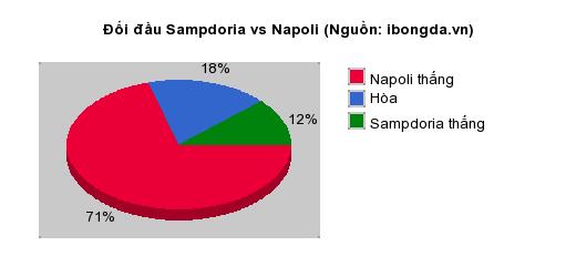 Thống kê đối đầu Sampdoria vs Napoli