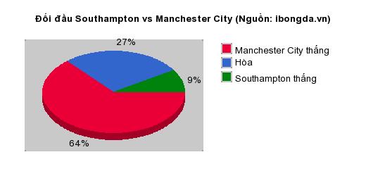 Thống kê đối đầu Southampton vs Manchester City
