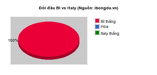 Thống kê đối đầu Bỉ vs Italy