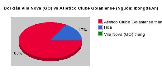 Thống kê đối đầu Guarani Futebol Clube vs Sao Bento