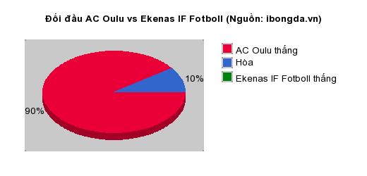 Thống kê đối đầu AC Oulu vs Ekenas IF Fotboll