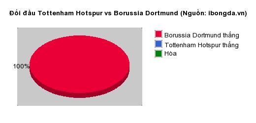 Thống kê đối đầu Tottenham Hotspur vs Borussia Dortmund