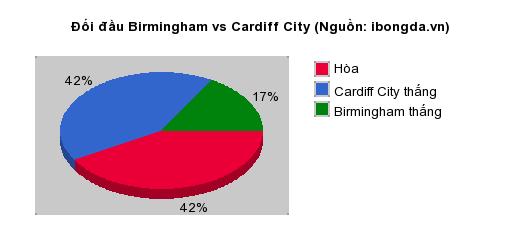 Thống kê đối đầu Birmingham vs Cardiff City