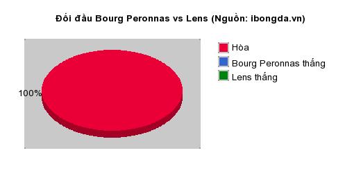 Thống kê đối đầu Bourg Peronnas vs Lens