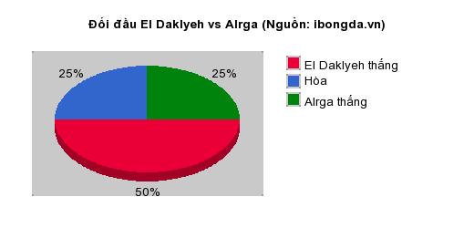 Thống kê đối đầu El Daklyeh vs Alrga