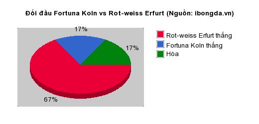 Thống kê đối đầu Fortuna Koln vs Rot-weiss Erfurt