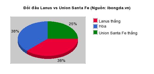 Thống kê đối đầu Lanus vs Union Santa Fe