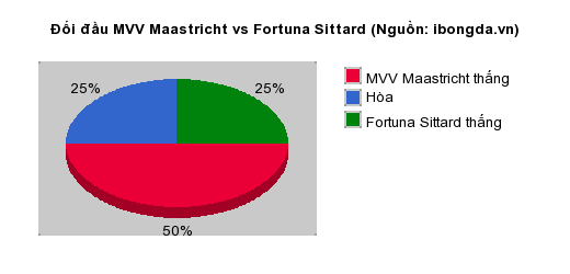 Thống kê đối đầu MVV Maastricht vs Fortuna Sittard