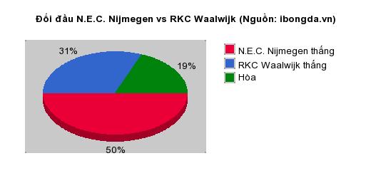 Thống kê đối đầu N.E.C. Nijmegen vs RKC Waalwijk