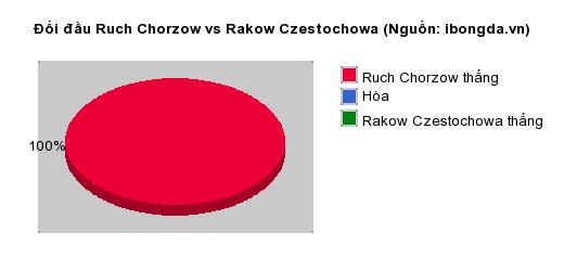 Thống kê đối đầu Ruch Chorzow vs Rakow Czestochowa
