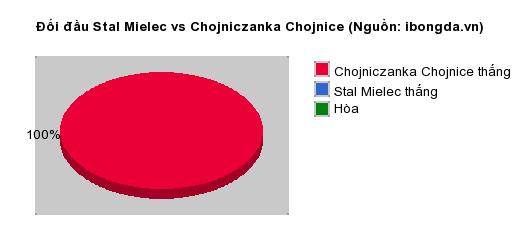 Thống kê đối đầu Stal Mielec vs Chojniczanka Chojnice
