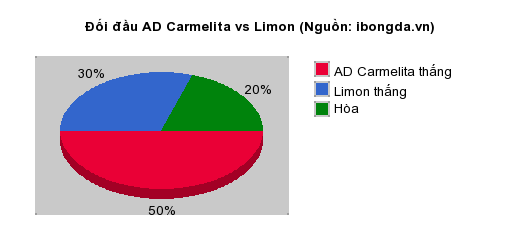 Thống kê đối đầu AD Carmelita vs Limon